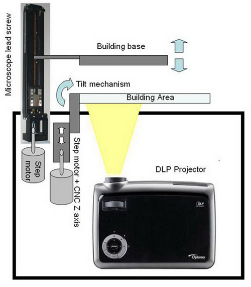 DLP-diagram